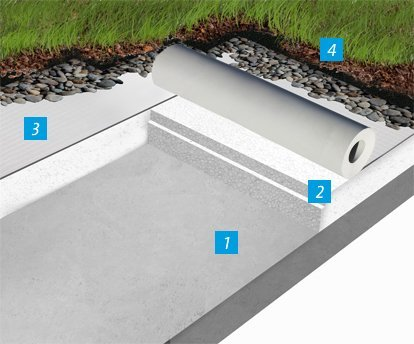 Roof waterproofing with loose-laid membranes (e. g. green roofs)