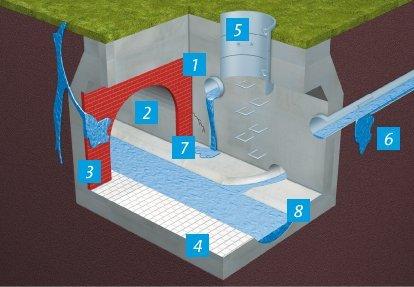 Hidroizolacija rezervoara i cevi u odvodnim sistemima