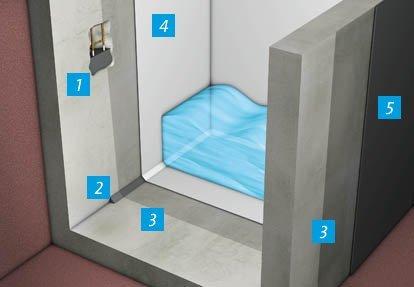 Hidroizolacija rezervoara vode